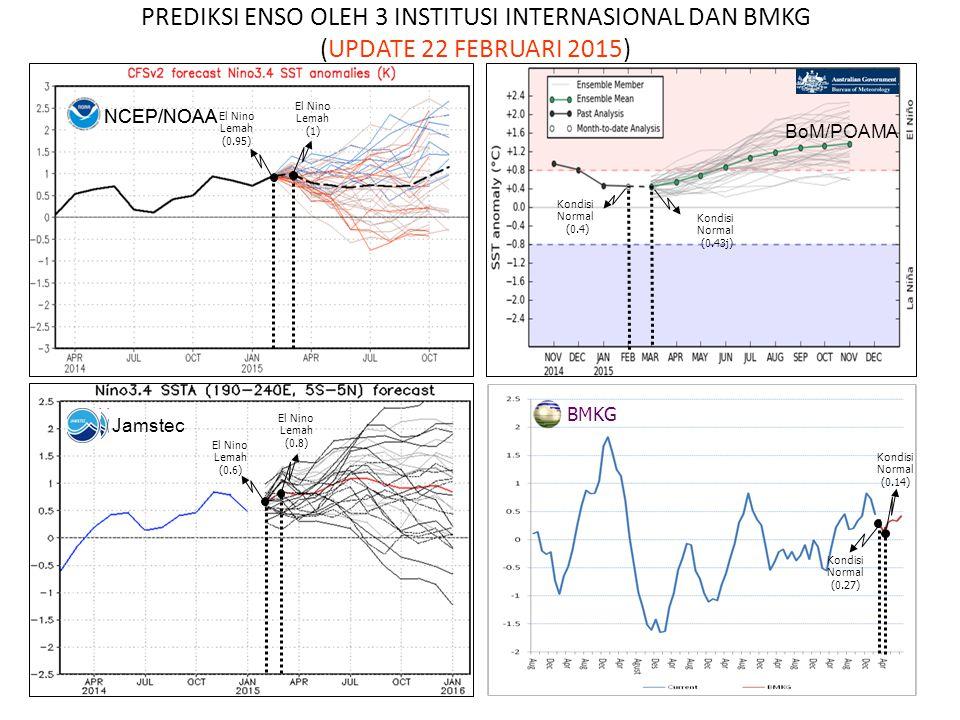 NCEP/NOAA Kondisi Normal (0.27) Kondisi Normal (0.14) PREDIKSI ENSO OLEH 3 INSTITUSI INTERNASIONAL DAN BMKG (UPDATE 22 FEBRUARI 2015) BMKG El Nino Lem