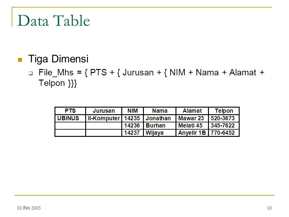 01 Feb 200510 Data Table Tiga Dimensi  File_Mhs = { PTS + { Jurusan + { NIM + Nama + Alamat + Telpon }}}