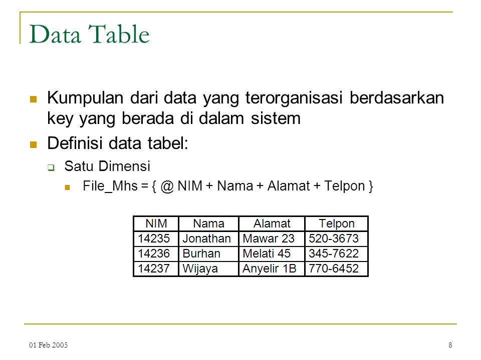 01 Feb 20058 Data Table Kumpulan dari data yang terorganisasi berdasarkan key yang berada di dalam sistem Definisi data tabel:  Satu Dimensi File_Mhs