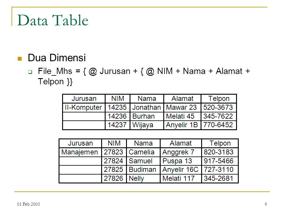 01 Feb 20059 Data Table Dua Dimensi  File_Mhs = { @ Jurusan + { @ NIM + Nama + Alamat + Telpon }}