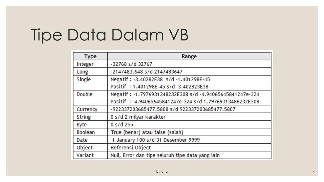 Tipe Data Dalam VB by dna4