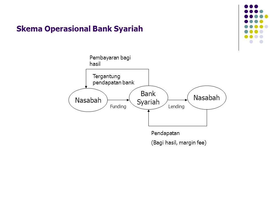 Skema Operasional Bank Syariah Pendapatan (Bagi hasil, margin fee) Lending Nasabah Bank Syariah Nasabah Pembayaran bagi hasil Tergantung pendapatan ba
