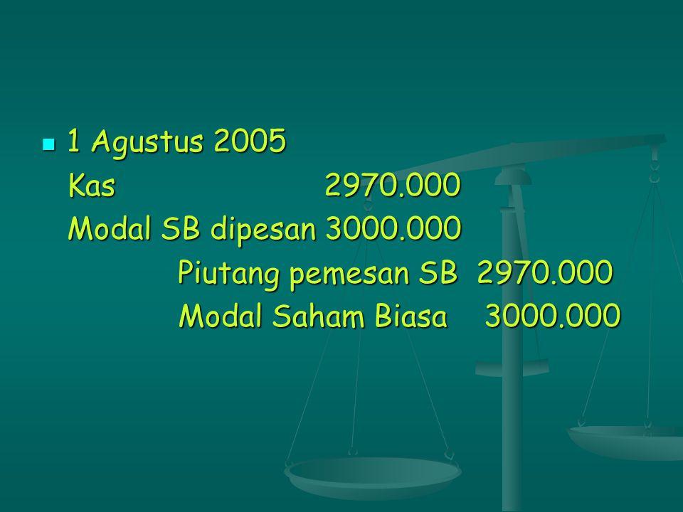 Pemesan gagal melunasi, ada 4 alternatif Uang muka dikembalikan, seluruh saham dijual ke masyarakat, misal dijual dengan kurs 102% Uang muka dikembalikan, seluruh saham dijual ke masyarakat, misal dijual dengan kurs 102% 1 Agustus 2005 1 Agustus 2005 Modal SB dipesan 3000.000 Agio Modal SB 300.000 Piutang pemesan SB 2970.000 Kas 330.000 Kas 3060.000 Modal Saham Biasa 3000.000 Agio Modal Saham Biasa 60.000