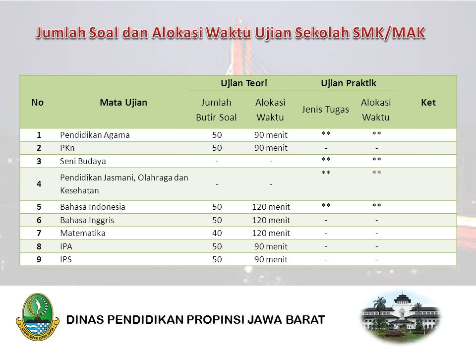 NoMata Ujian Ujian Teori Ujian Praktik Ket Jumlah Butir Soal Alokasi Waktu Jenis Tugas Alokasi Waktu 1Pendidikan Agama5090 menit ** 2PKn5090 menit -- 3Seni Budaya-- ** 4 Pendidikan Jasmani, Olahraga dan Kesehatan -- ** 5Bahasa Indonesia50120 menit ** 6Bahasa Inggris50120 menit -- 7Matematika40120 menit -- 8IPA5090 menit -- 9IPS5090 menit --