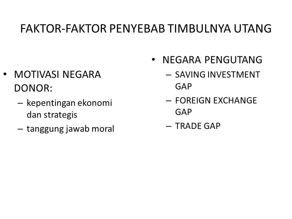 Aliran Modal ke Sektor Swasta Investasi langsung (PMA) Investasi Portfolio Pinjaman dari bank komersial (commercial bank lending) Kredit ekspor