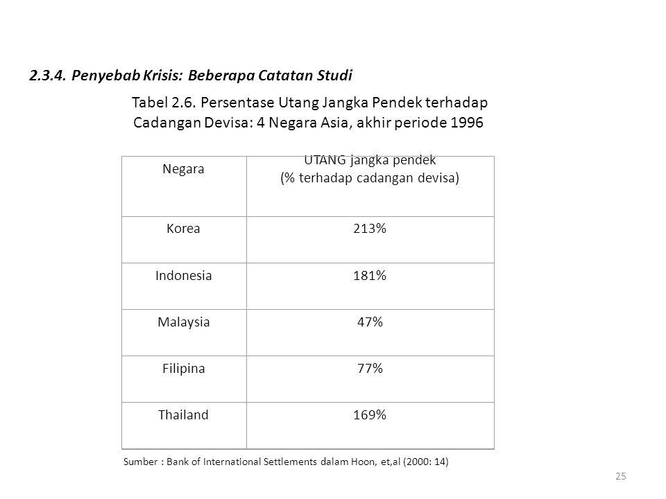 24 2.3.3.Dinamika Krisis Gambar 2.1. Dinamika Krismon di Asia Sumber: Hoon, et al.