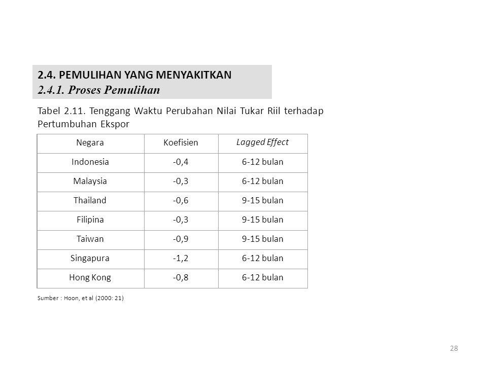 27 Masalah Utang yang Berlebihan (Overborrowing) Tujuh Negara Asia dan Enam Dimensi Krisis Tabel 2.10.