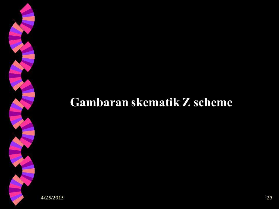 4/25/201525 Gambaran skematik Z scheme