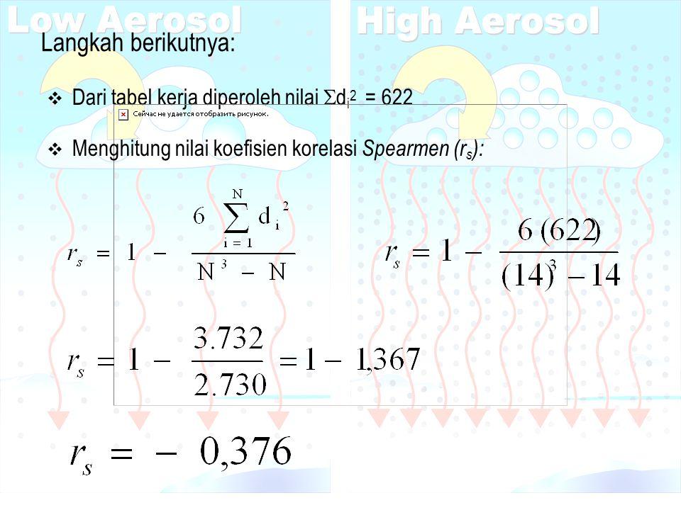 Langkah berikutnya:  Dari tabel kerja diperoleh nilai  d i 2 = 622  Menghitung nilai koefisien korelasi Spearmen (r s ):