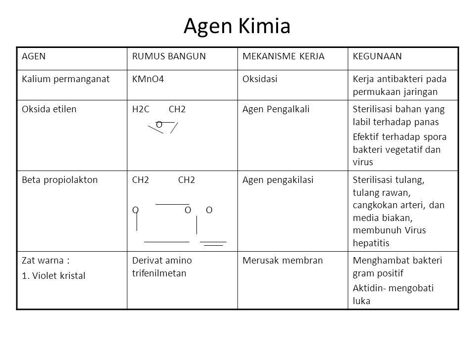 Efisiensi senyawa Antimikroba