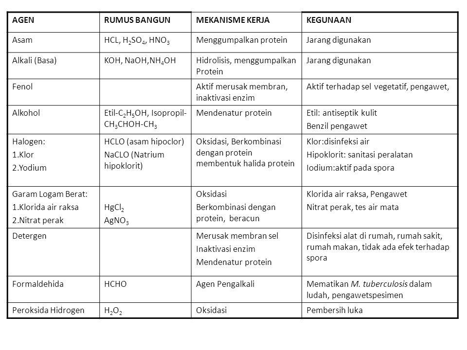 Agen Kimia AGENRUMUS BANGUNMEKANISME KERJAKEGUNAAN Kalium permanganatKMnO4OksidasiKerja antibakteri pada permukaan jaringan Oksida etilenH2C CH2 O Age