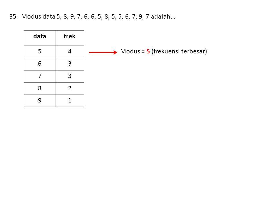 35. Modus data 5, 8, 9, 7, 6, 6, 5, 8, 5, 5, 6, 7, 9, 7 adalah… datafrek 54 63 73 82 91 Modus = 5 (frekuensi terbesar)
