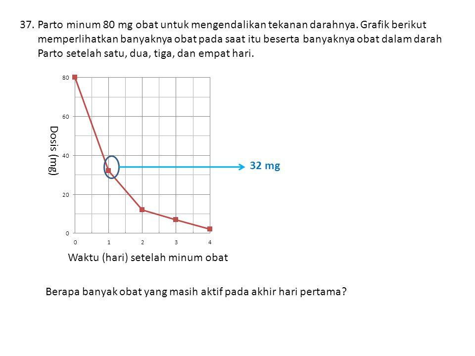 37.Parto minum 80 mg obat untuk mengendalikan tekanan darahnya.