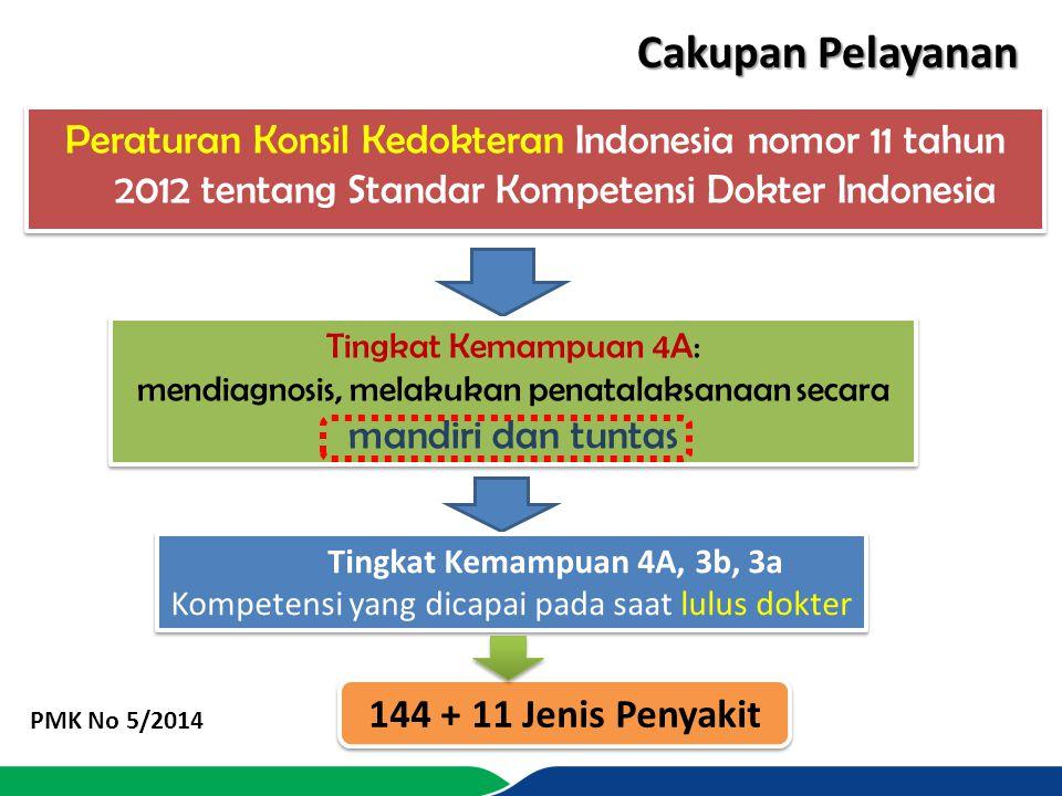 Peraturan Konsil Kedokteran Indonesia nomor 11 tahun 2012 tentang Standar Kompetensi Dokter Indonesia Tingkat Kemampuan 4A: mendiagnosis, melakukan pe