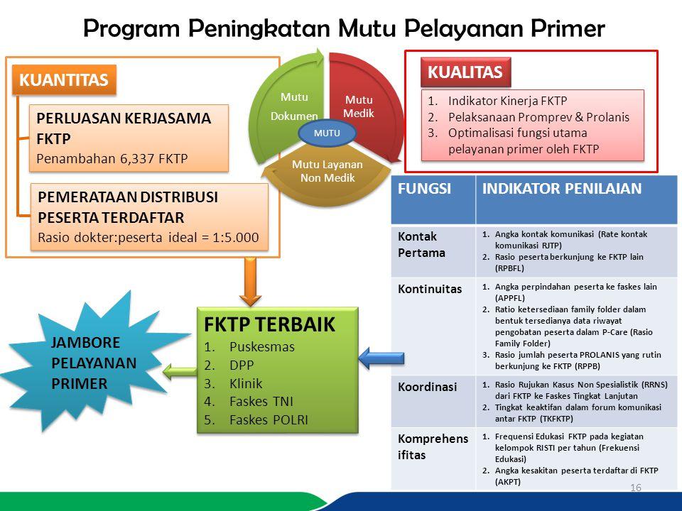 Program Peningkatan Mutu Pelayanan Primer Mutu Medik Mutu Layanan Non Medik Mutu Dokumen KUALITAS 1.Indikator Kinerja FKTP 2.Pelaksanaan Promprev & Pr
