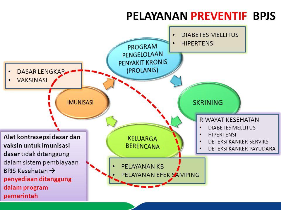 PELAYANAN PREVENTIF BPJS DIABETES MELLITUS HIPERTENSI DASAR LENGKAP VAKSINASI PELAYANAN KB PELAYANAN EFEK SAMPING RIWAYAT KESEHATAN DIABETES MELLITUS