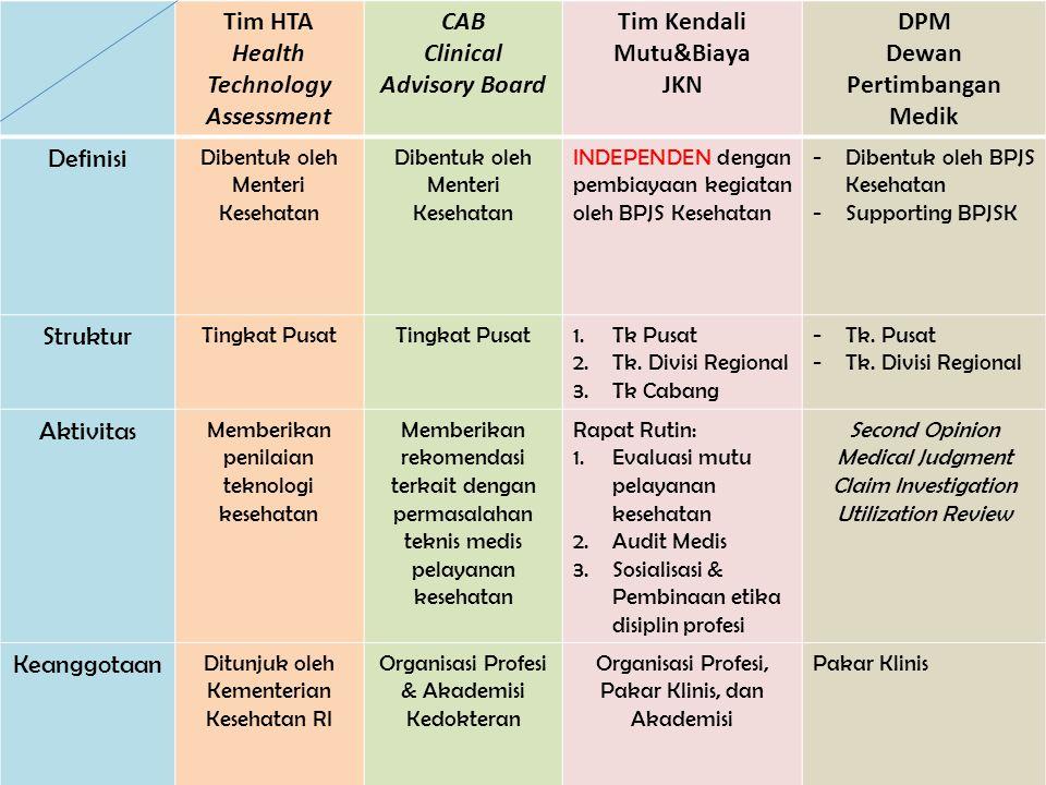 BPJS Kesehatan33 Tim HTA Health Technology Assessment CAB Clinical Advisory Board Tim Kendali Mutu&Biaya JKN DPM Dewan Pertimbangan Medik Definisi Dib