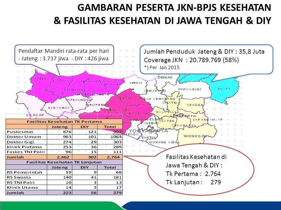 GAMBARAN PESERTA JKN-BPJS KESEHATAN & FASILITAS KESEHATAN DI JAWA TENGAH & DIY Jumlah Penduduk Jateng & DIY : 35,8 Juta Coverage JKN : 20.789.769 (58%