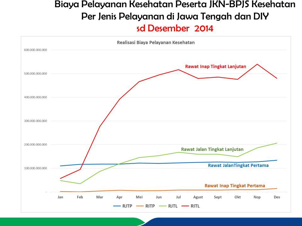 Biaya Pelayanan Kesehatan Peserta JKN-BPJS Kesehatan Per Jenis Pelayanan di Jawa Tengah dan DIY sd Desember 2014 Rawat Inap Tingkat Lanjutan Rawat Jal