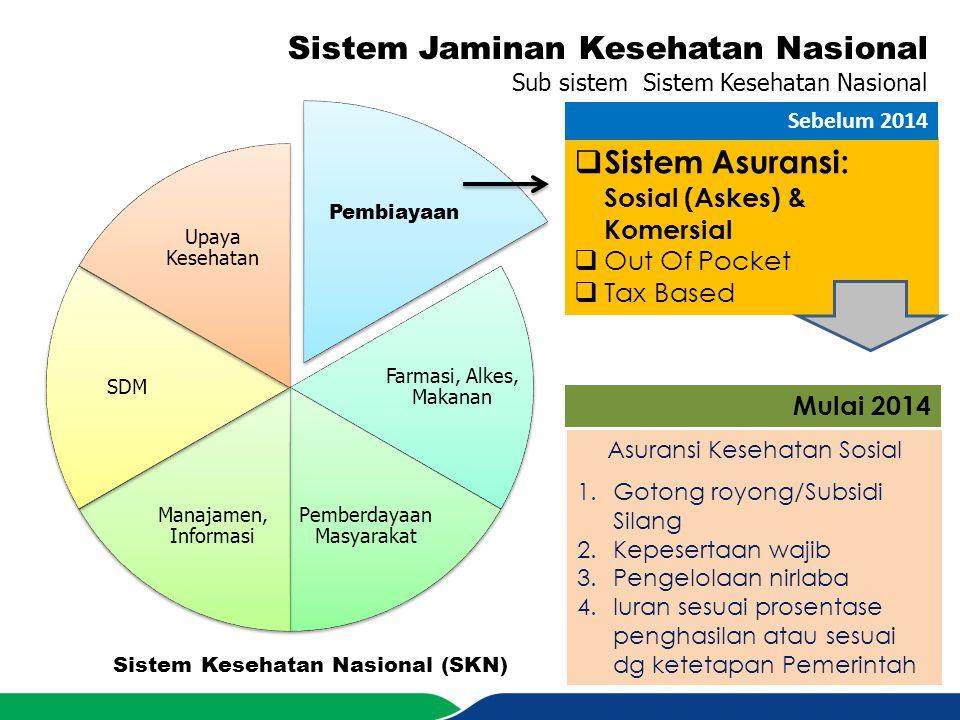 Sistem Jaminan Kesehatan Nasional Sub sistem Sistem Kesehatan Nasional Pembiayaan Farmasi, Alkes, Makanan Pemberdayaan Masyarakat Manajamen, Informasi