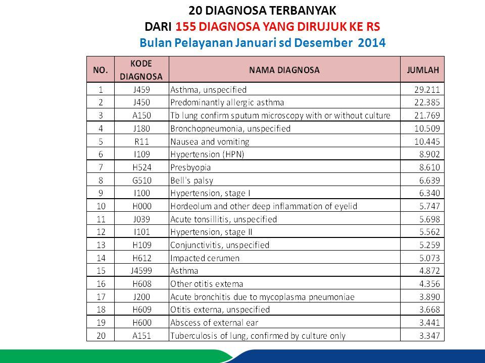 20 DIAGNOSA TERBANYAK DARI 155 DIAGNOSA YANG DIRUJUK KE RS Bulan Pelayanan Januari sd Desember 2014