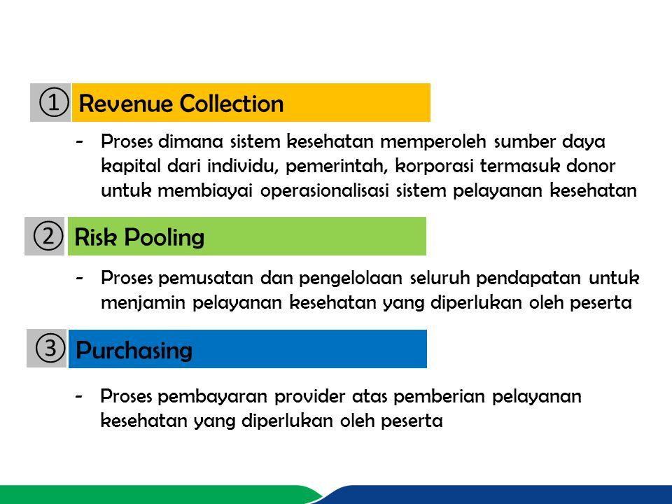 Revenue Collection Risk Pooling Purchasing ① ② ③ -Proses dimana sistem kesehatan memperoleh sumber daya kapital dari individu, pemerintah, korporasi t