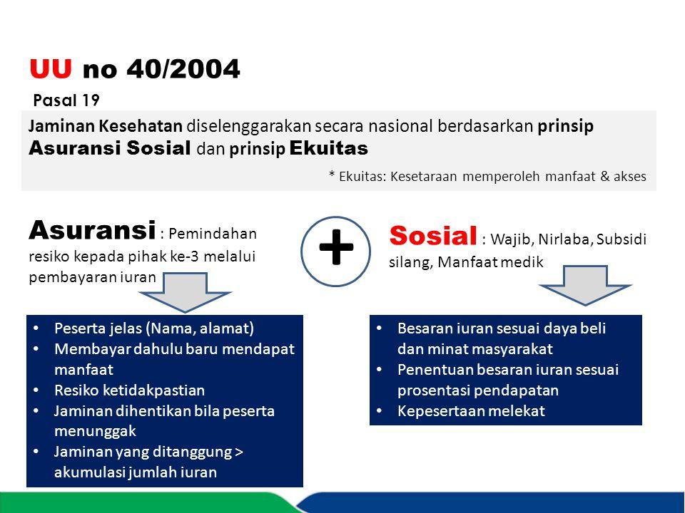 UU no 40/2004 Jaminan Kesehatan diselenggarakan secara nasional berdasarkan prinsip Asuransi Sosial dan prinsip Ekuitas * Ekuitas: Kesetaraan memperol
