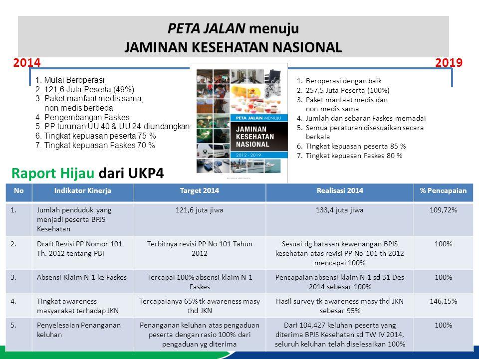 PETA JALAN menuju JAMINAN KESEHATAN NASIONAL 2014 2019 1.Mulai Beroperasi 2.121,6 Juta Peserta (49%) 3.Paket manfaat medis sama, non medis berbeda 4.P