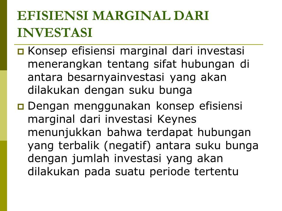 EFISIENSI MARGINAL DARI INVESTASI  Konsep efisiensi marginal dari investasi menerangkan tentang sifat hubungan di antara besarnyainvestasi yang akan