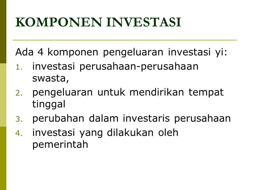 KOMPONEN INVESTASI Ada 4 komponen pengeluaran investasi yi: 1. investasi perusahaan-perusahaan swasta, 2. pengeluaran untuk mendirikan tempat tinggal