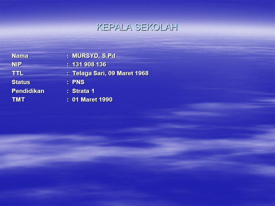 KEPALA SEKOLAH Nama: MURSYD, S.Pd NIP: 131 908 136 TTL: Telaga Sari, 09 Maret 1968 Status: PNS Pendidikan: Strata 1 TMT: 01 Maret 1990