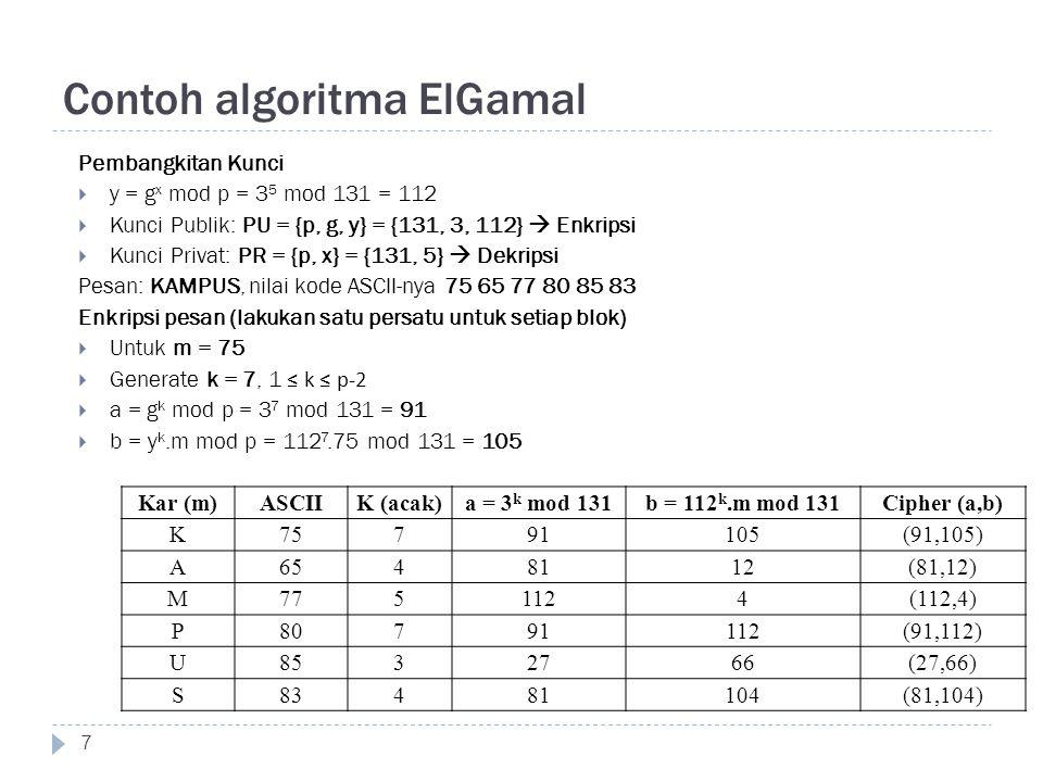 Contoh algoritma ElGamal Proses Dekripsi  Cipher (a,b) = (91,105)  (a x ) -1 = a p-1-x mod p  = 91 131-1-5 mod 131 = 91 125 mod 131  = (91 5 mod 131) 25 mod 131  = 80 25 mod 131  = (80 5 mod 131) 5 mod 131  = 60 5 mod 131 = 113  m = b * (a x ) -1 mod p  = 105 * 113 mod 131 = 11865 mod 131 = 75  'K' 8 Cipher (a,b)(a x ) -1 = a p-1-x mod 131m = b*(a x ) -1 mod 131Kar (91,105)11375K (81,12)6065A (112,4)5277M (91,112)11380P (27,66)3985U (81,104)6083S
