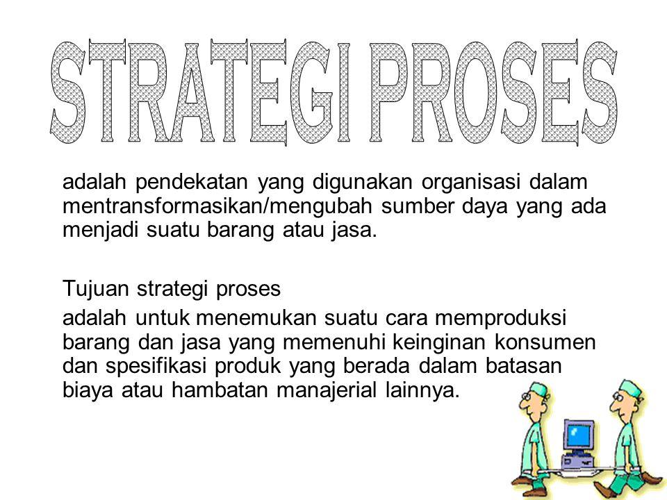 JENIS STRATEGI PROSES 1.Fokus Pada Proses 2. Fokus Berulang 3.