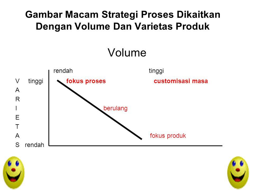 Menurut jenis pesanan pelanggan 1.Membuat produk untuk persediaan (make to stock) 2.Membuat produk untuk pesanan (make to order)