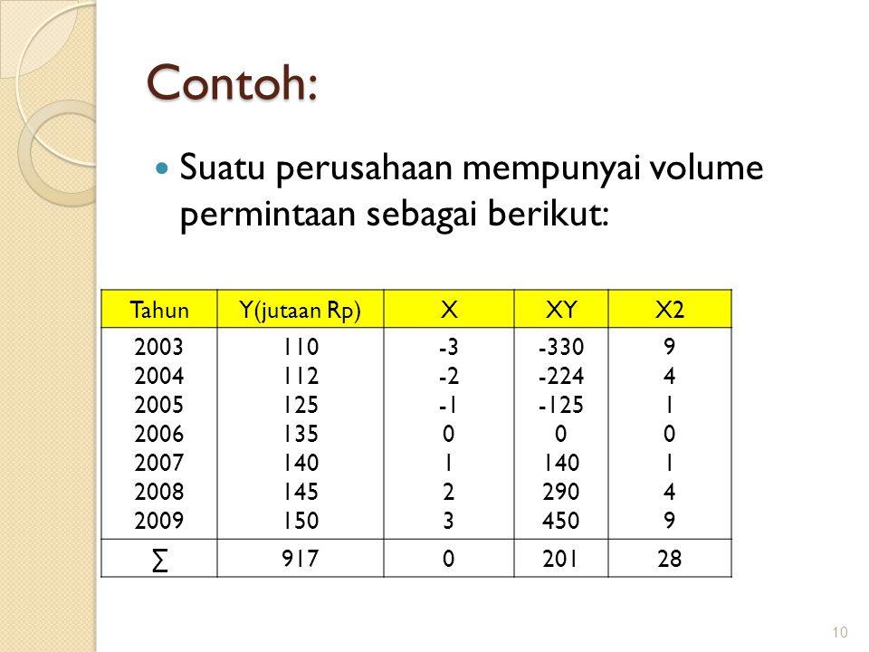 Contoh: Suatu perusahaan mempunyai volume permintaan sebagai berikut: 10 TahunY(jutaan Rp)XXYX2 2003 2004 2005 2006 2007 2008 2009 110 112 125 135 140 145 150 -3 -2 0 1 2 3 -330 -224 -125 0 140 290 450 94101499410149 ∑917020128