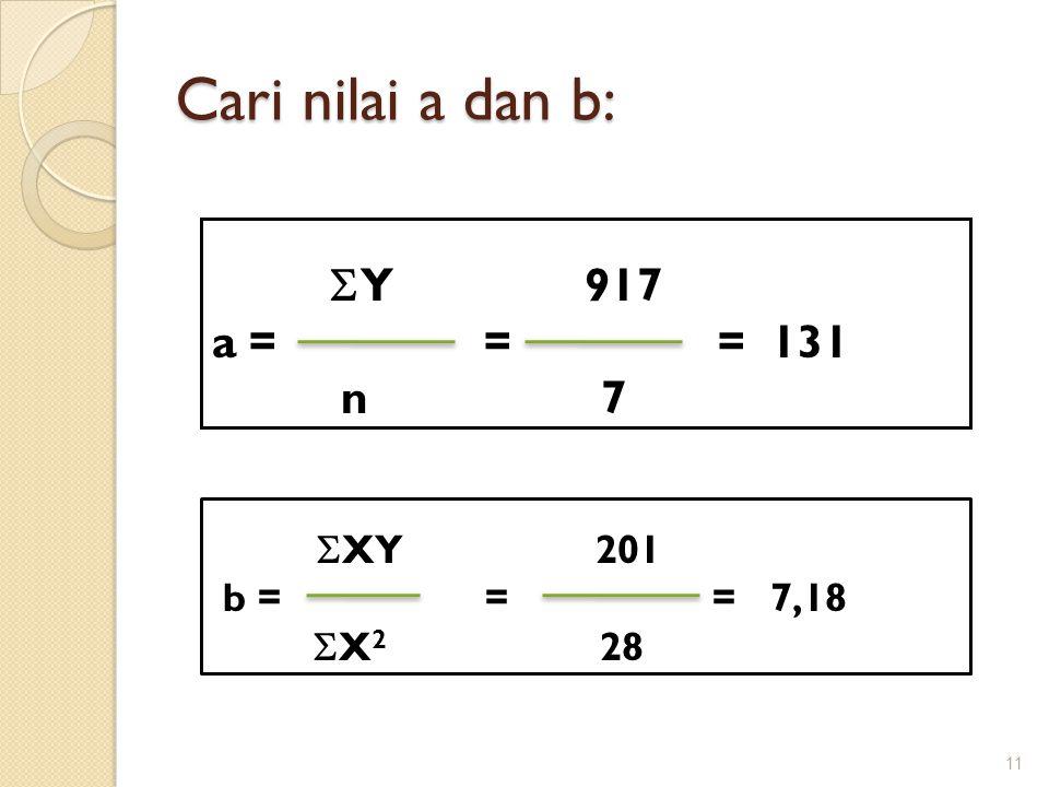 Cari nilai a dan b: 11  Y 917 a = = = 131 n 7  XY 201 b = = = 7,18  X 2 28