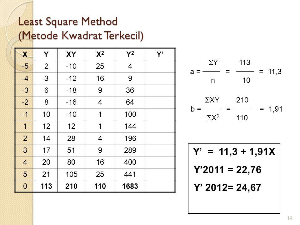 Least Square Method (Metode Kwadrat Terkecil) XYXYX2X2 Y2Y2 Y' -52-10254 -43-12169 -36-18936 -28-16464 10-101100 112 1144 214284196 317519289 4208016400 52110525441 01132101101683 14  Y 113 a = = = 11,3 n 10  XY 210 b = = = 1,91  X 2 110 Y' = 11,3 + 1,91X Y'2011 = 22,76 Y' 2012= 24,67