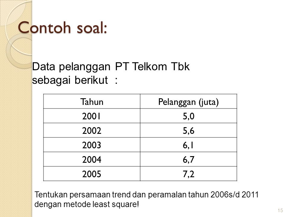 Contoh soal: 15 Data pelanggan PT Telkom Tbk sebagai berikut : TahunPelanggan (juta) 20015,0 20025,6 20036,1 20046,7 20057,2 Tentukan persamaan trend dan peramalan tahun 2006s/d 2011 dengan metode least square!