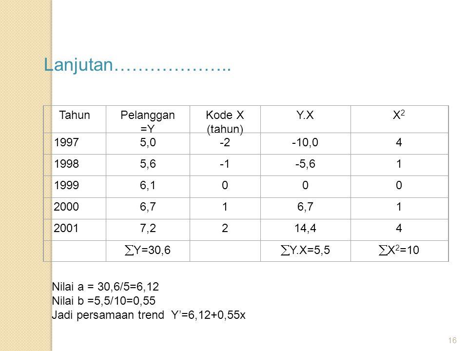 16 Lanjutan……………….. TahunPelanggan =Y Kode X (tahun) Y.XX2X2 19975,0-2-10,04 19985,6-5,61 19996,1000 20006,71 1 20017,2214,44  Y=30,6  Y.X=5,5  X 2