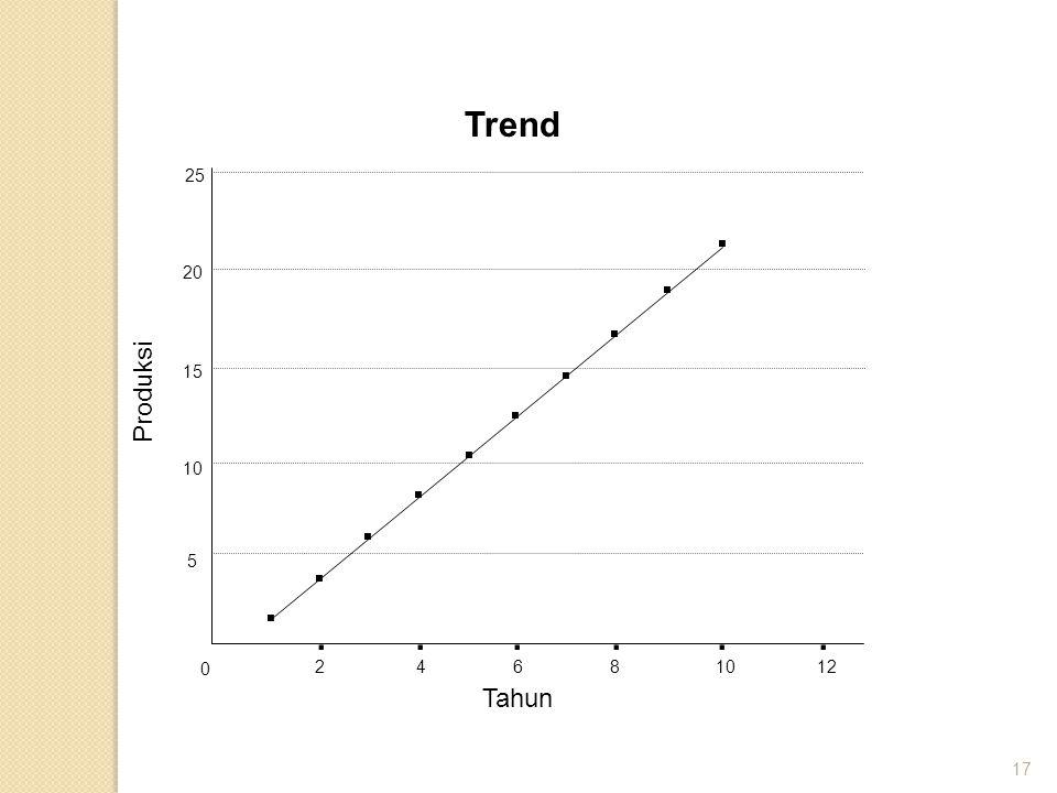 17...... 24681012 Tahun Trend 0 5 10 15 20 25.......... Produksi