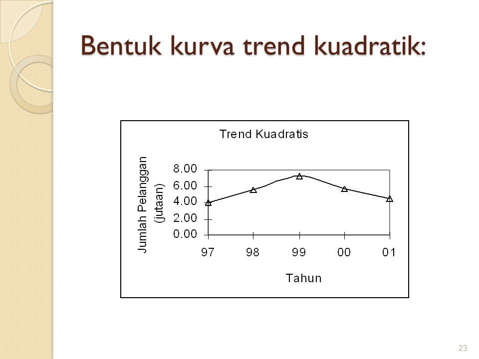 Bentuk kurva trend kuadratik: 23