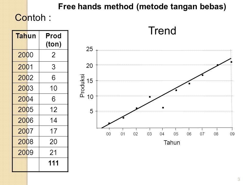 4 tahun Prod (ton) Total Setengah Setengah Rata-rata bX1X1 X2X2 Y' 20002-2-70,84 20013-63,12 2002627 a 1 = 27/5= (a 2 - a 1 )/5 0-55,40 200310 = 5,4= (16,8 - 5,4) 1-47,68 20046 = 2,28 2-39,96 2005123-212,24 200614414,52 20071784 a 2 = 84/5 5016,80 200820 = 16,8 6119,08 2009217221,36 Semi Averages Method (Metode Setengah Rata-rata) Y' = 5,4 + 2,28 X 1 Y' = 16,8 + 2,28 X 2