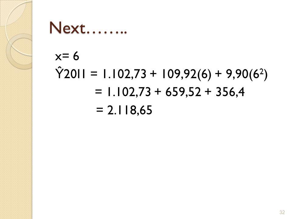 Next…….. x= 6 Ŷ 20I1 = 1.102,73 + 109,92(6) + 9,90(6 2 ) = 1.102,73 + 659,52 + 356,4 = 2.118,65 32