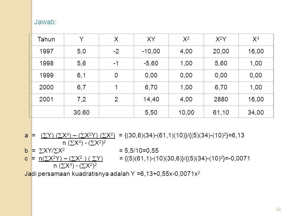 34 Jawab: TahunYXXYX2X2 X2YX2YX4X4 19975,0-2-10,004,0020,0016,00 19985,6-5,601,005,601,00 19996,100,00 20006,716,701,006,701,00 20017,2214,404,0028801