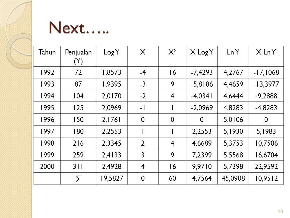 Next….. TahunPenjualan (Y) Log YXX²X Log YLn YX Ln Y 1992721,8573-416-7,42934,2767-17,1068 1993871,9395-39-5,81864,4659-13,3977 19941042,0170-24-4,034
