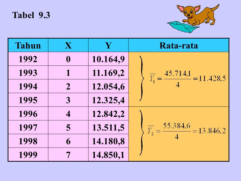 TahunXYRata-rata 1992010.164,9 1993111.169,2 1994212.054,6 1995312.325,4 1996412.842,2 1997513.511,5 1998614.180,8 1999714.850,1 Tabel 9.3