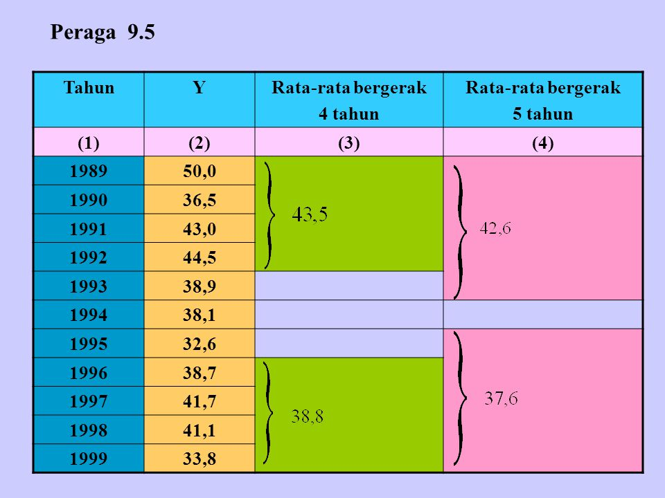 TahunYRata-rata bergerak 4 tahun Rata-rata bergerak 5 tahun (1)(2)(3)(4) 198950,0 199036,5 199143,0 199244,5 199338,9 199438,1 199532,6 199638,7 199741,7 199841,1 199933,8 Peraga 9.5