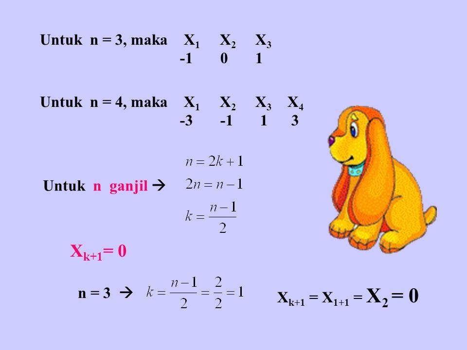 Untuk n = 3, maka X 1 X 2 X 3 -1 0 1 Untuk n = 4, maka X 1 X 2 X 3 X 4 -3 -1 1 3 Untuk n ganjil  X k+1 = 0 n = 3  X k+1 = X 1+1 = X 2 = 0