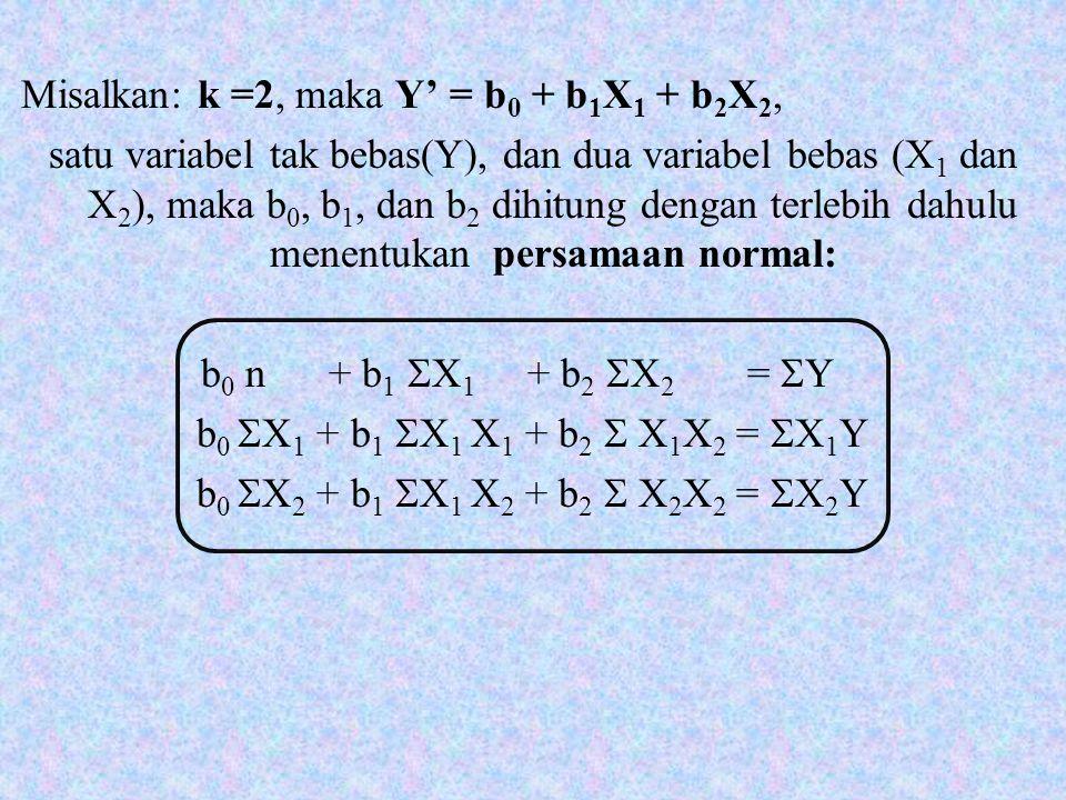 TREND EKSPONENSIAL (LOGARITMA) Bentuk Persamaan: Y' = ab x
