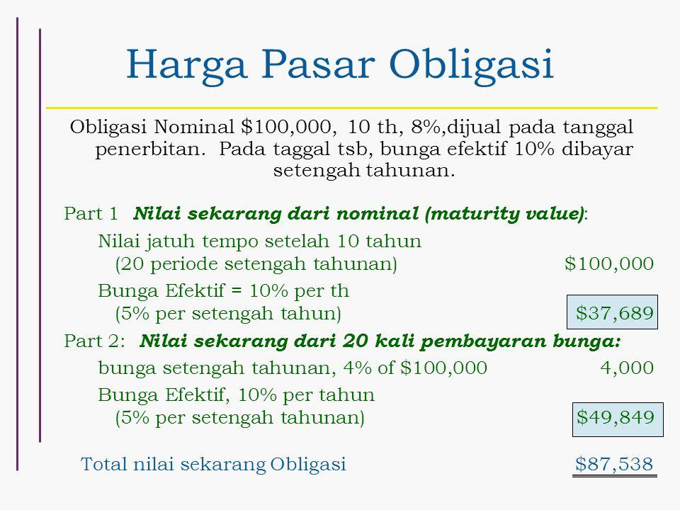 Harga Pasar Obligasi Obligasi Nominal $100,000, 10 th, 8%,dijual pada tanggal penerbitan. Pada taggal tsb, bunga efektif 10% dibayar setengah tahunan.